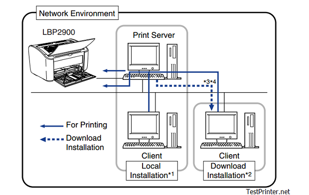 Setup canon lbp 2900 printing from a network shared printer
